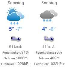 Wetter_update