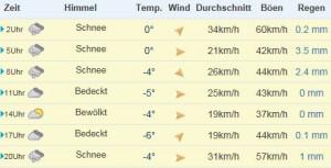 Wettervorhersage_2015Jan30